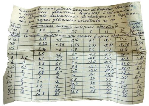 Табличка поправочных коээфициентов для макросъемки